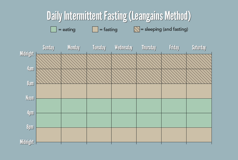 How to Burn Fat With Intermittent Fasting (16-8 Model ...
