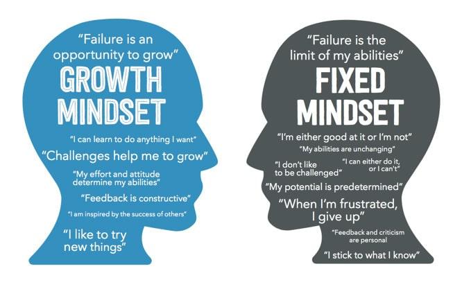 learn mindset vs behavior confidence