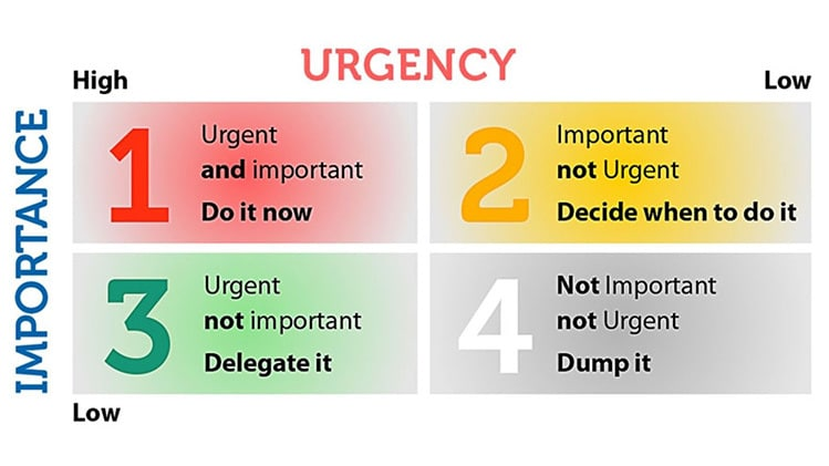 urgency vs importance productivity chart