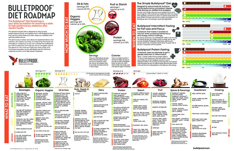 bulletproof diet roadmap