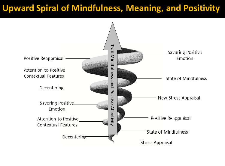 upward spiral growth