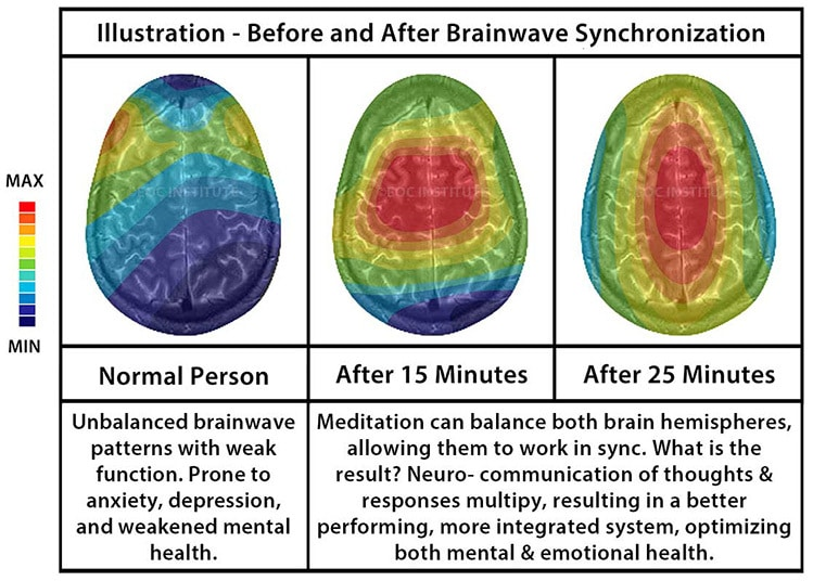 binaural beats before and after