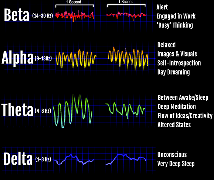 binaural beats frequencies