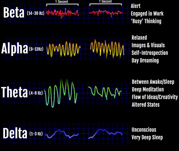 binaural beats frequencies