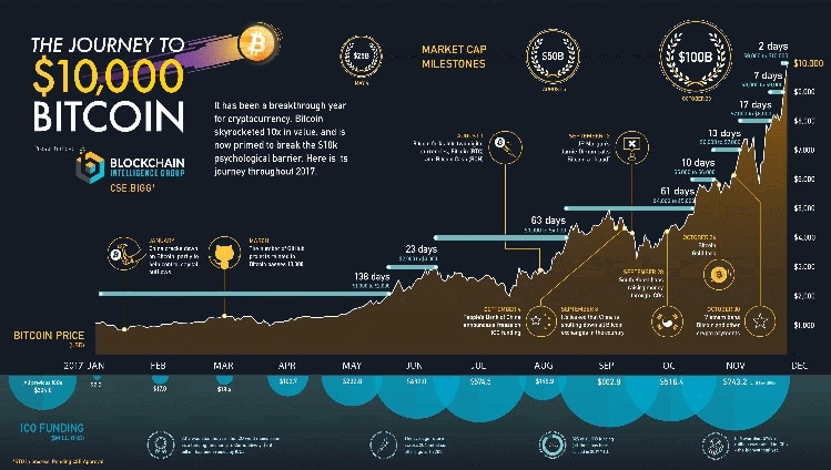bitcoin journey to 10000