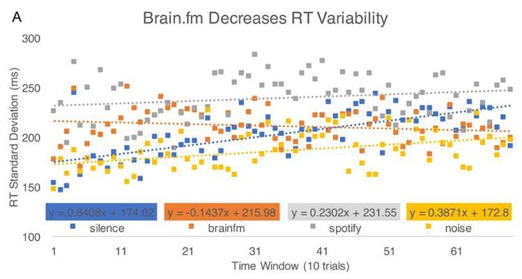 brain fm clinical research
