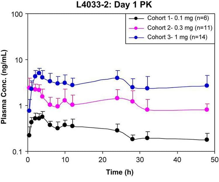 ligandrol testosterone study